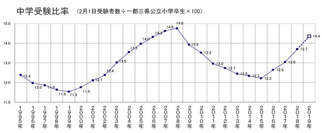 019年入試では、中学受験比率は増加と予想