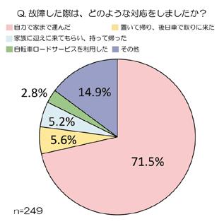 故障時の対応(グラフ)