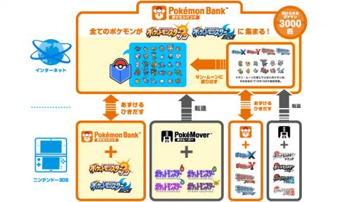 pokebank