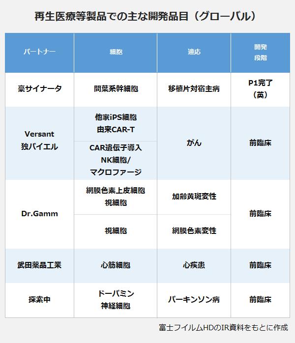 再生医療等製品での主な開発品目(グローバル)の表。パートナー:豪サイナータ・細胞:間葉系幹細胞・適応:移植片対宿主病・開発段階:P1完了(英)。パートナー:Versant/独バイエル・細胞:他家iPS細胞由来CAR-T・適応:がん・開発段階:前臨床・細胞:CAR遺伝子導入NK細胞/マクロファージ・適応:がん・開発段階:前臨床。パートナー:Dr.Gamm・細胞:網膜色素上皮細胞視細胞・適応:加齢黄斑変性・開発段階:前臨床・細胞:視細胞・適応:網膜色素変性・開発段階:前臨床。パートナー:武田薬品工業・細胞:心筋細胞・適応:心疾患・開発段階:前臨床。パートナー:探索中・細胞:ドーパミン神経細胞・適応:パーキンソン病・開発段階:前臨床。