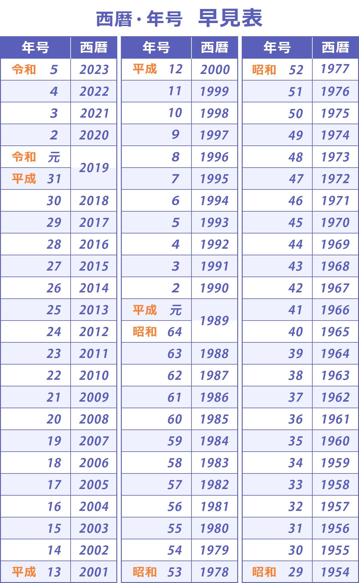 西暦 は 年 年 元 昭和 何 昭和50年生まれは西暦何年|年齢|何歳|干支|履歴書