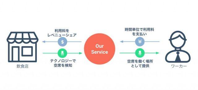 Suupのビジネスモデル図