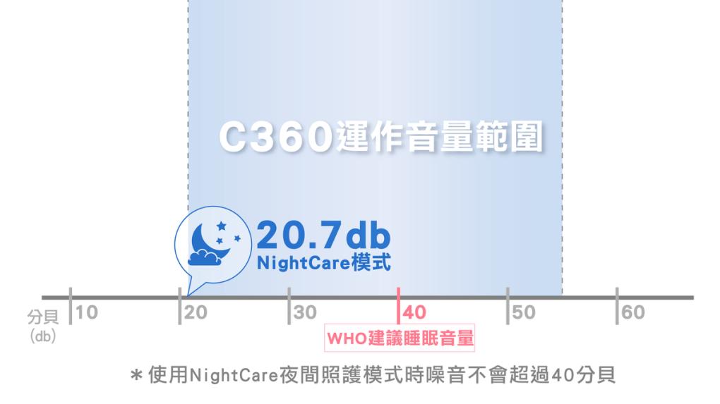 BRISE C360 防疫級空氣清淨機 (專為嬰幼兒健康設計) - asset 138143 image big