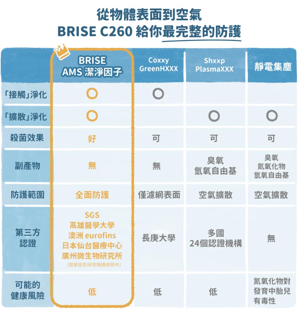 【限時單機優惠】BRISE C260 空氣清淨機|超高CP值!萬元內防護最完整 - asset 224893 image big