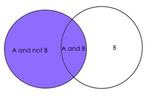marginal probability, bayes theorem