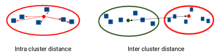 intra and inter cluster distance