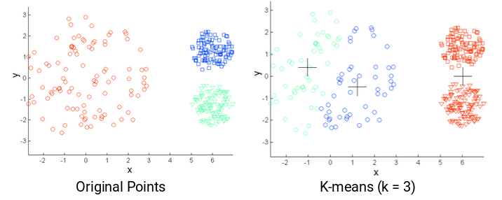k means on data with different densities