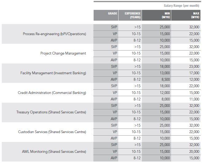 Priya-March-2019-Kelly-Services-Salary-Guide-Banking-pay-3-screengrab