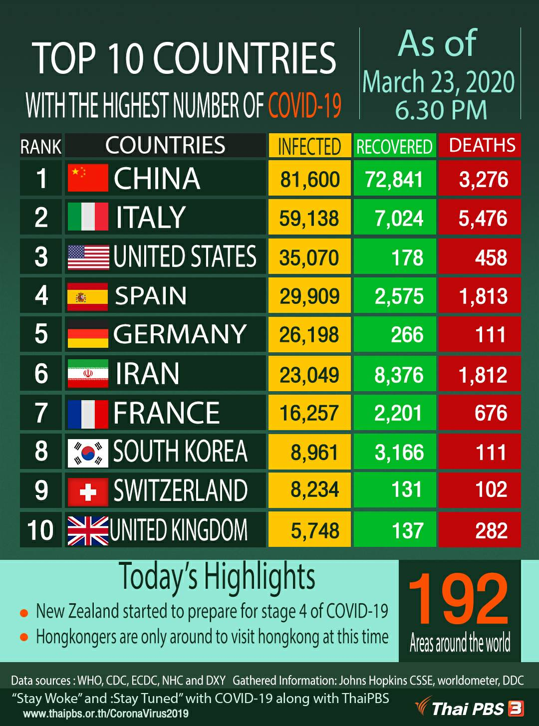 Top 10 Countries With Highest Number Of Covid 19 As Of