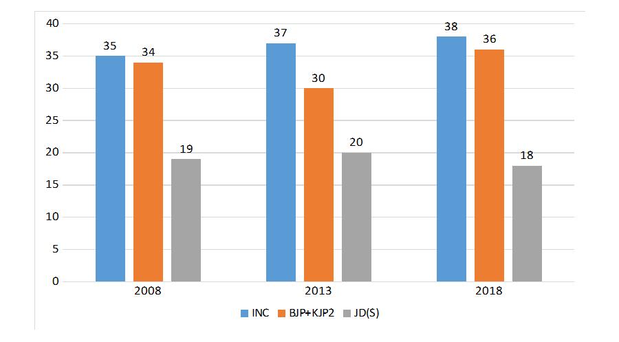 نوٹ : تمام اعداد و شمار فیصد میں ہے۔ ڈاٹا کو راؤنڈ آف کرکے دیا گیا ہے۔بہ شکریہ الیکشن کمیشن آف انڈیا
