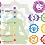 Chakra symbolen en hun betekenis