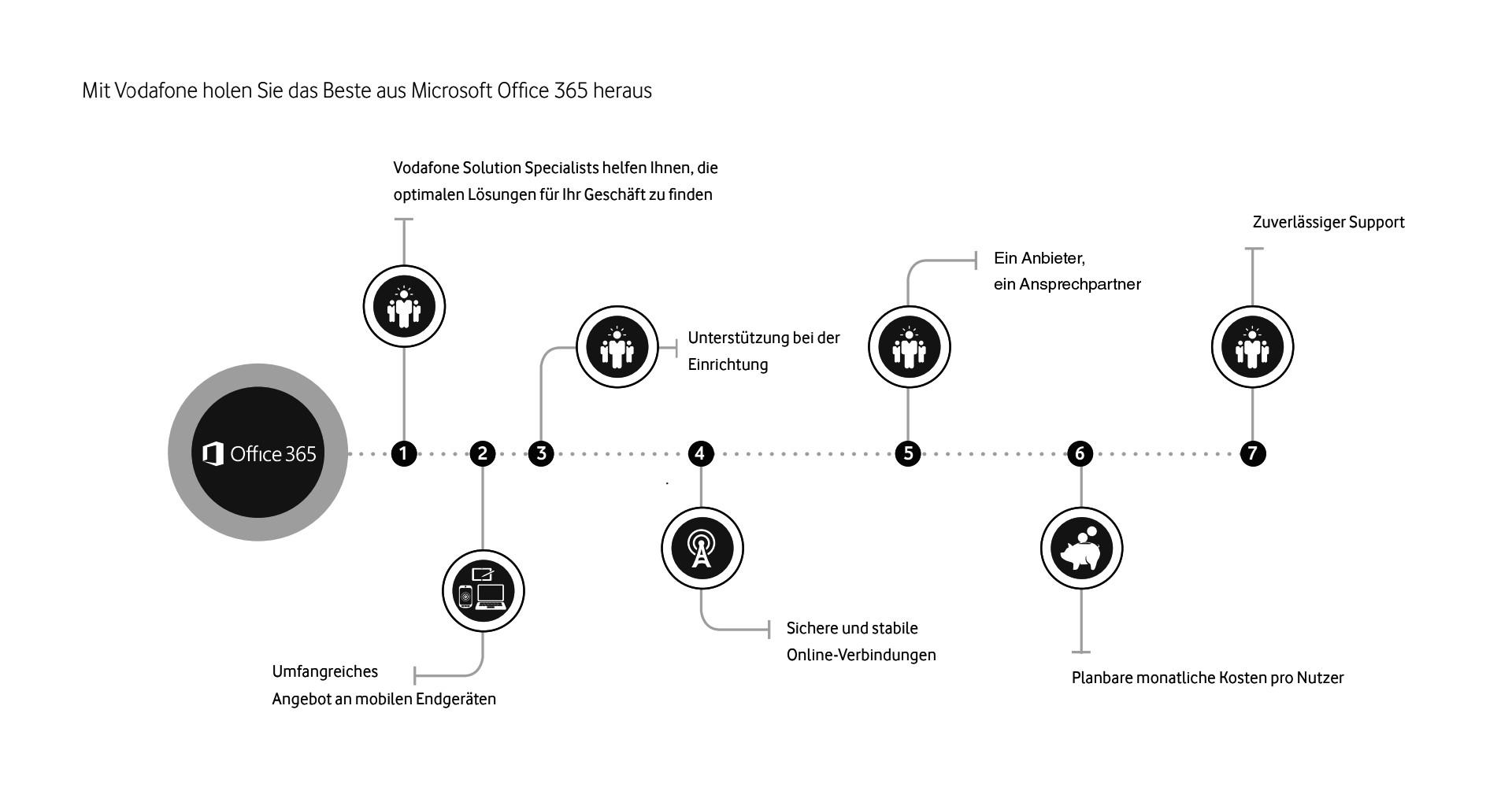 Office 365 Paket Das Ist Im Digitalen Buro Alles Enthalten
