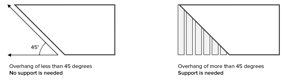3D printing support structure diagrams
