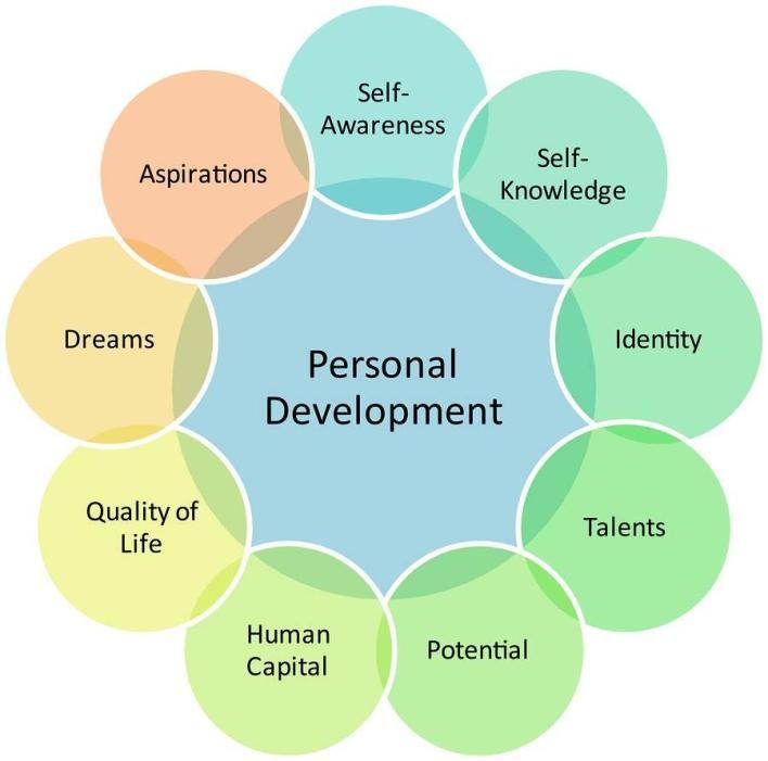 top 10 tips for developing self awareness 56c422e21e368