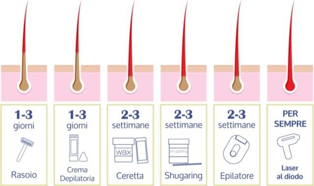 Come depilare le parti intime: depilazione pube maschile e femminile