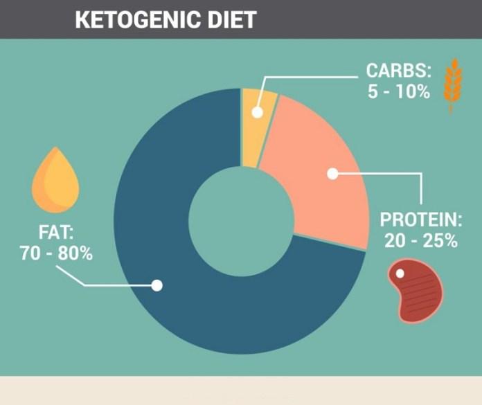 cliomakeup-dieta-chetogenica-composizione-13