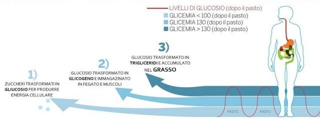 cliomakeup-diario-alimentare-zuccheri-semplici-4