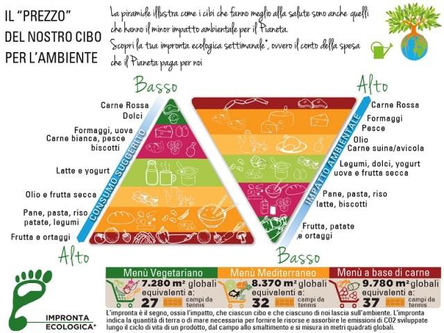 cliomakeup-alimentazione-sostenibile-10-impatto ambientale