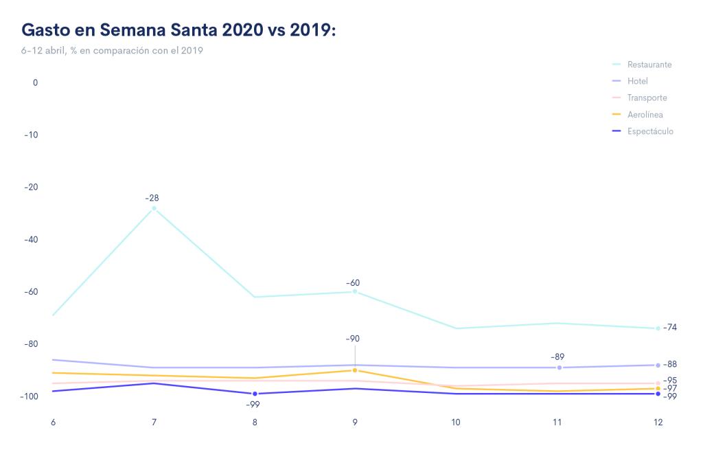 Gasto en Semana Santa 2020 vs 2019
