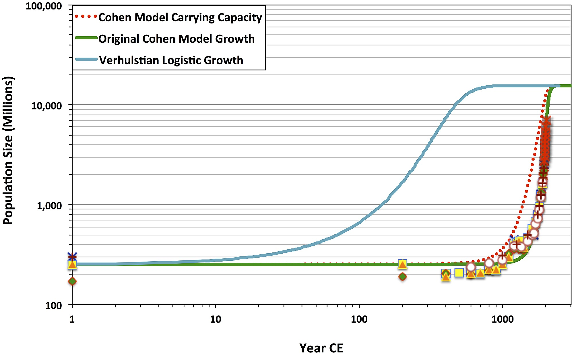 Logistic Growth Equation