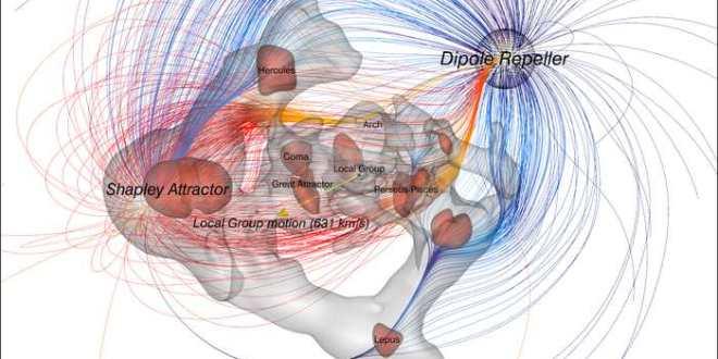 Le mouvement de la Voie lactée influencé par l'attraction et la répulsion