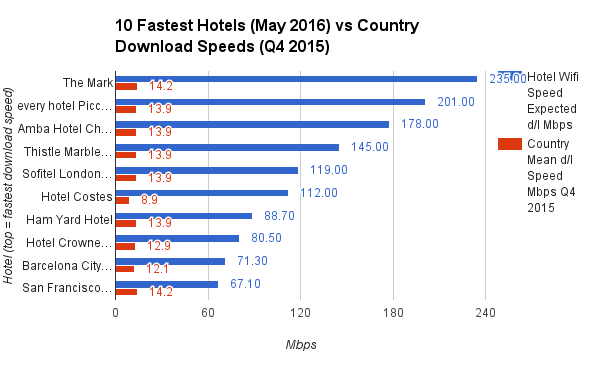 10 Fastest Hotels May 2016 vs Country Download Speeds Q4 2015