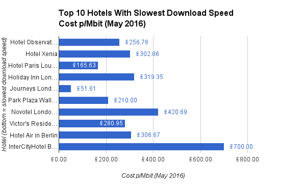 Top 10 Hotels With Slowest Download Speed Cost pMbit May 2016