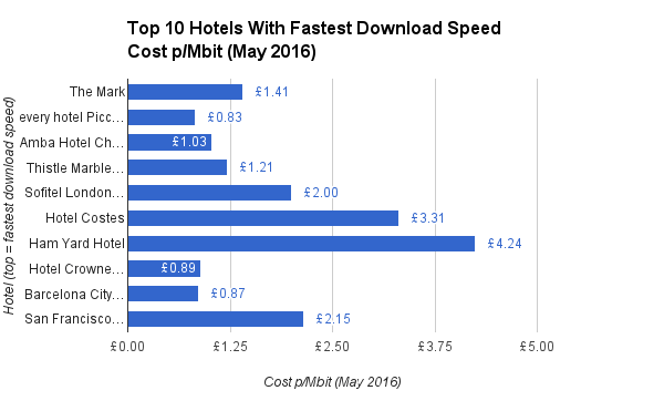 Top 10 Hotels With Fastest Download Speed Cost pMbit May 2016