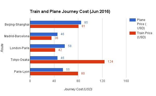 Train and Plane Journey Cost Jun 2016