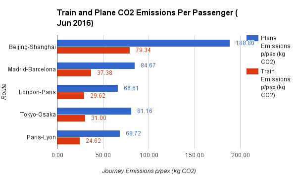 Train and Plane CO2 Emissions Per Passenger Jun 2016