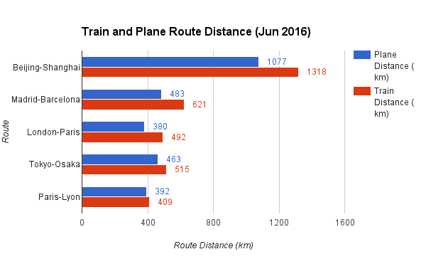 Train and Plane Route Distance Jun 2016