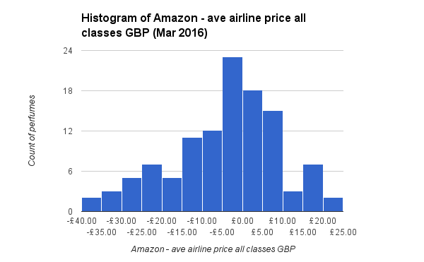 The duty free market is growing discounts not so much travel histogram of amazon less ave airline price all classes gbp mar 2016 fandeluxe Images