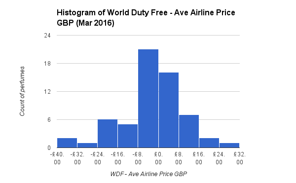 Histogram of World Duty Free - Ave Airline Price GBP Mar 2016