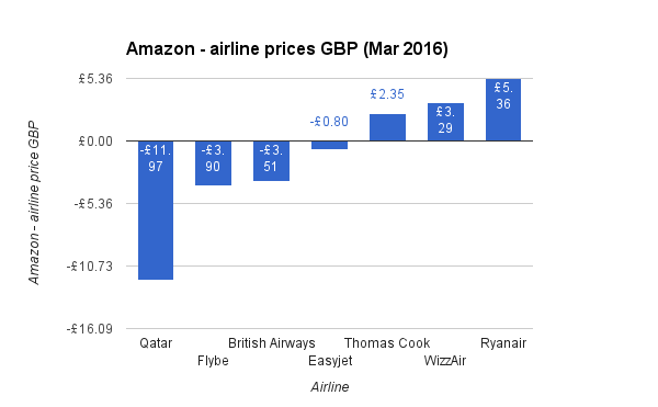 Amazon - airline prices GBP Mar 2016