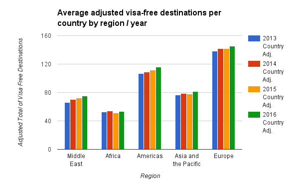 Average adjusted visa-free destinations per country by region year