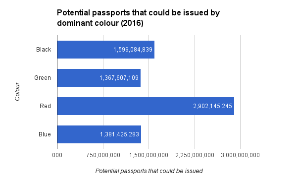 Potential passports that could be issued by dominant colour 2016
