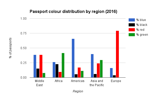 Passport colour distribution by region 2016
