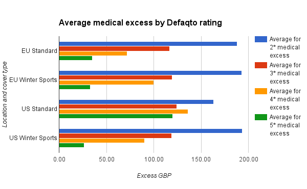 Average medical excess by rating