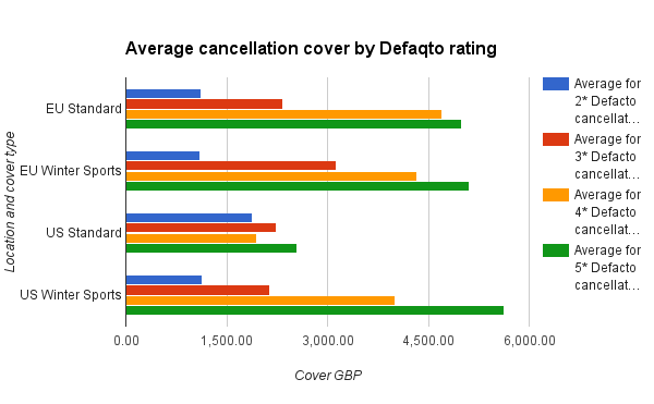 Average cancellation cover by rating
