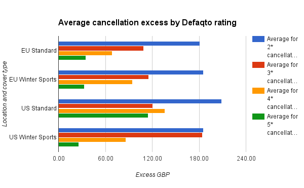 Average cancellation excess by rating