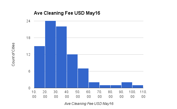Ave Cleaning Fee USD May16