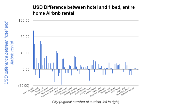 USD Difference between hotel and 1 bed, entire home Airbnb rental