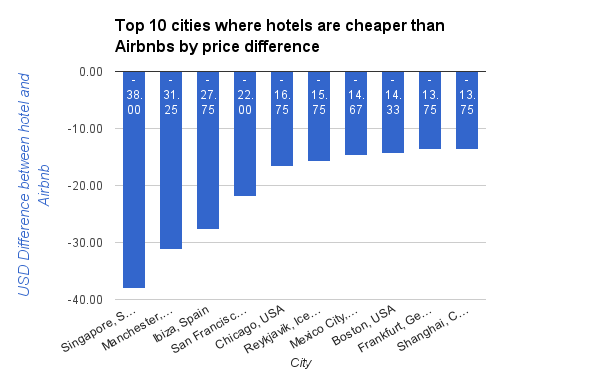 Top 10 cities where hotels are cheaper than Airbnbs by price difference