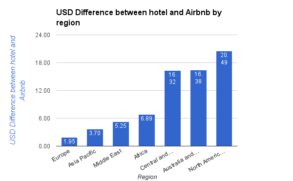 USD Difference between hotel and Airbnb by region
