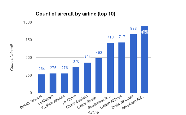 count of aircraft by airline top 10