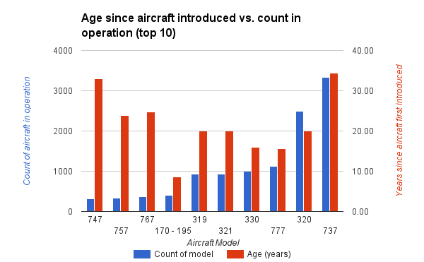 age since aircraft introduced vs count in operation top 10