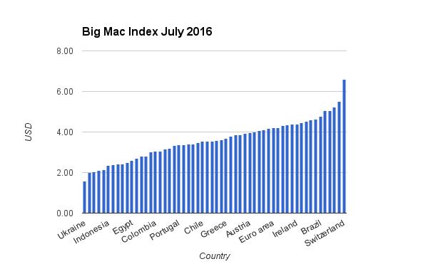 Big Mac Index (July 2016)