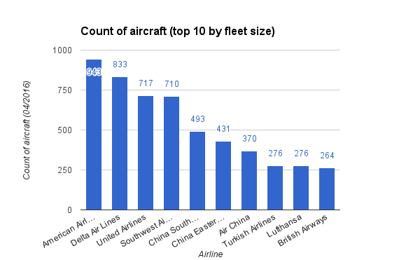 Count of aircraft top 10 by fleet size