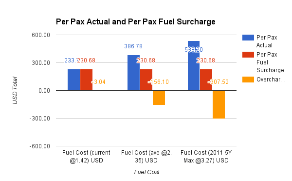 Per Pax Actual and Per Pax Fuel Surcharge