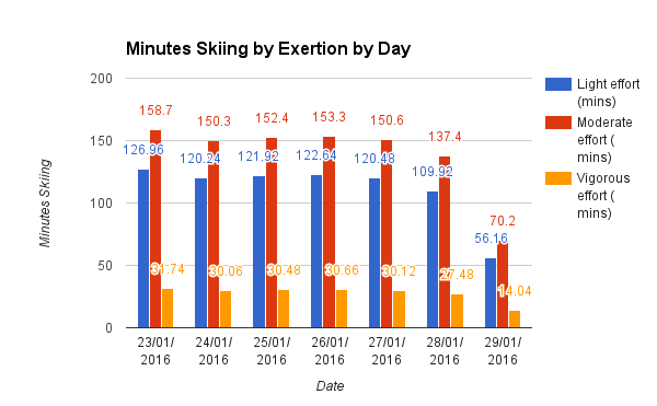 Minutes Skiing by Exertion by Day